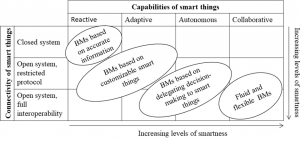 Blog: The Internet of Everything: Smart things and their impact on business models
